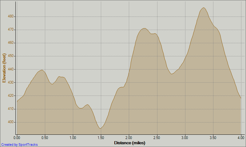 Emmaus 4 Miler Elevation Profile